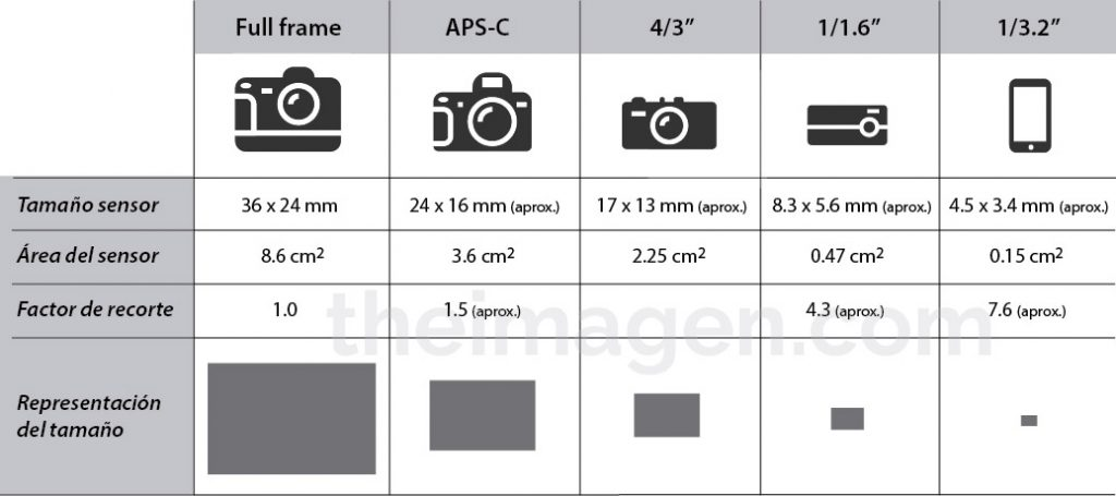 Comparativa tamaño sensor distintas cámaras