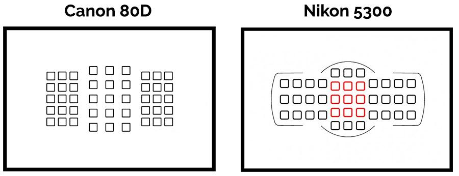 Puntos de enfoque en cámaras Canon y Nikon