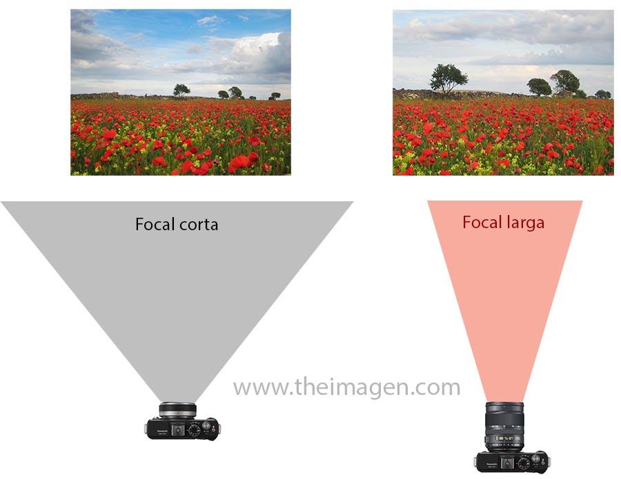 Esquema ejemplo diferencias entre focal corta y focal larga